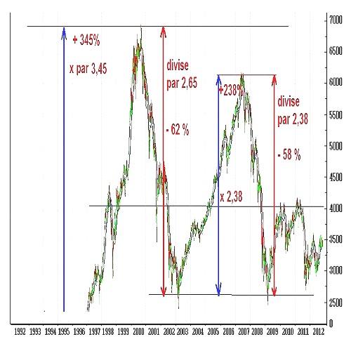 cac40 de 1992 à 2012 style graphique boursier qui ne part pas de zéro