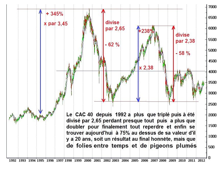 Le cac40 en folie de 1992 a 2012
