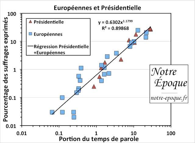 Relation entre le temps de parole dans les média et les résultats à l'élection