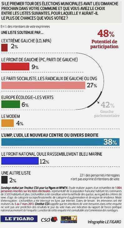 sondage pour les élections regionnales françaises en  2014 effectué en mars 2013